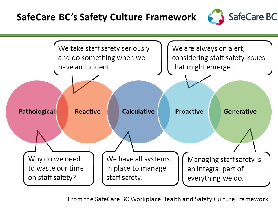 Culture as part of a spectrum from the safecare bc workplace health workplace health and safety culture framework pathologicalreactivecalculativeproactivegenerative why do we need to waste our time on staff safety publicscrutiny Image collections