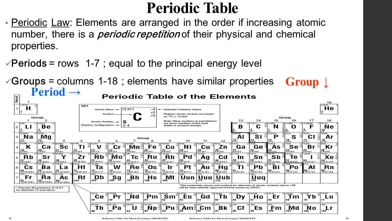 The Periodic Table Chapter 6 Organizing The Elements Demitri
