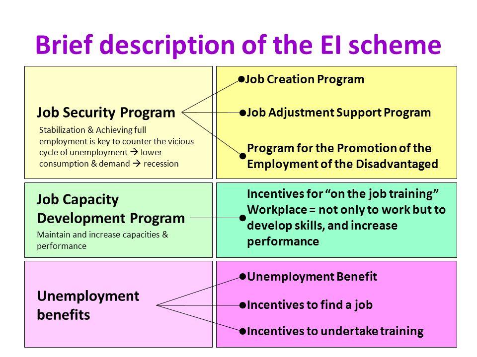 Unemployment Insurance Case Study From Korea Valerie Schmitt Celine Felix Ilo Dwt Bangkok 20 December Ppt Download