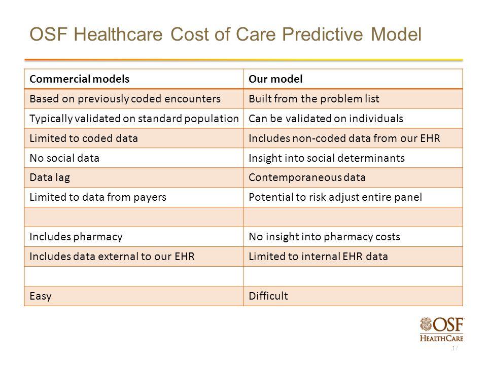 PREDICTIVE ANALYTICS IN AN ACO WORLD OSF HEALTHCARE