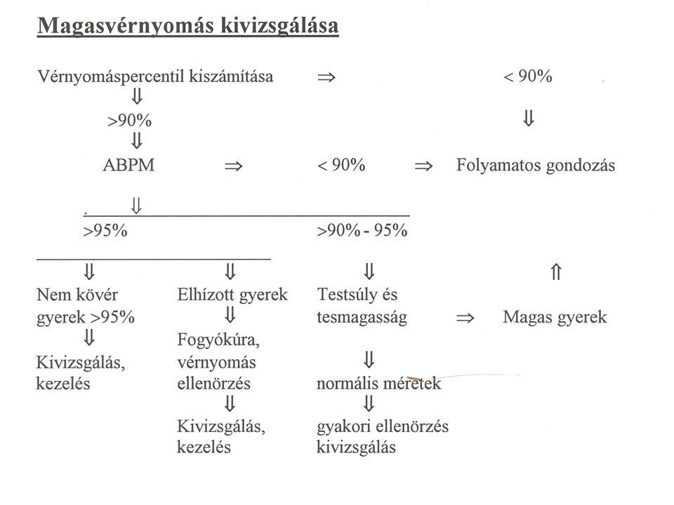 magas vérnyomás polyuria)