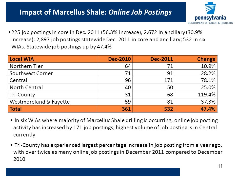 11 Impact of Marcellus Shale: Online Job Postings Local WIADec-2010Dec-2011Change Northern Tier % Southwest Corner % Central % North Central % Tri-County % Westmoreland & Fayette % Total % In six WIAs where majority of Marcellus Shale drilling is occurring, online job posting activity has increased by 171 job postings; highest volume of job posting is in Central currently Tri-County has experienced largest percentage increase in job posting from a year ago, with over twice as many online job postings in December 2011 compared to December job postings in core in Dec.