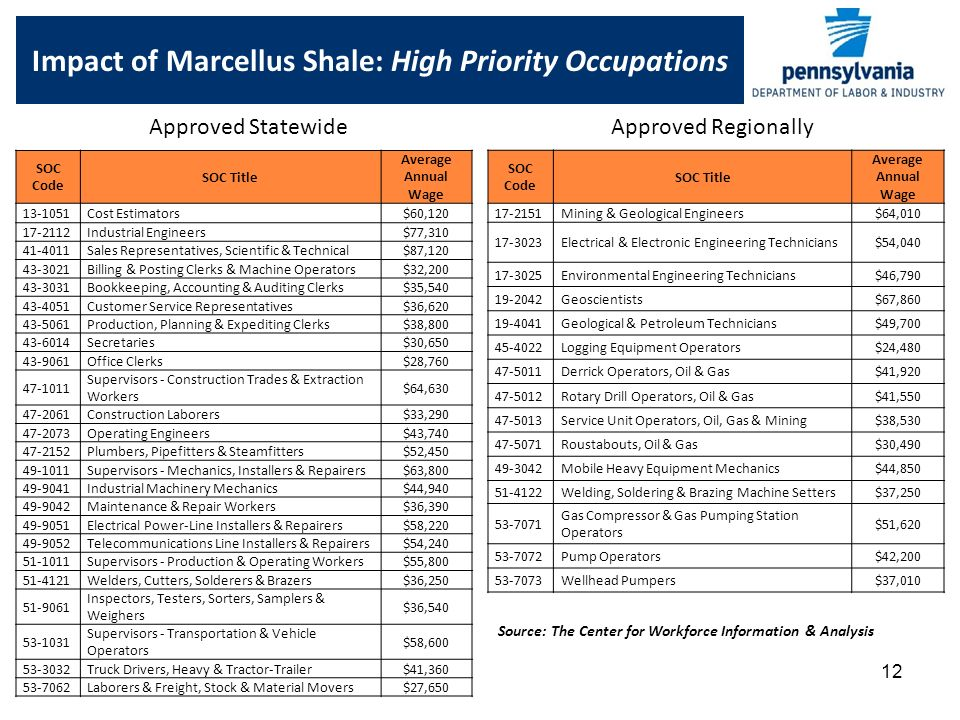 12 Impact of Marcellus Shale: High Priority Occupations SOC Code SOC Title Average Annual Wage Cost Estimators$60, Industrial Engineers$77, Sales Representatives, Scientific & Technical$87, Billing & Posting Clerks & Machine Operators$32, Bookkeeping, Accounting & Auditing Clerks$35, Customer Service Representatives$36, Production, Planning & Expediting Clerks$38, Secretaries$30, Office Clerks$28, Supervisors - Construction Trades & Extraction Workers $64, Construction Laborers$33, Operating Engineers$43, Plumbers, Pipefitters & Steamfitters$52, Supervisors - Mechanics, Installers & Repairers$63, Industrial Machinery Mechanics$44, Maintenance & Repair Workers$36, Electrical Power-Line Installers & Repairers$58, Telecommunications Line Installers & Repairers$54, Supervisors - Production & Operating Workers$55, Welders, Cutters, Solderers & Brazers$36, Inspectors, Testers, Sorters, Samplers & Weighers $36, Supervisors - Transportation & Vehicle Operators $58, Truck Drivers, Heavy & Tractor-Trailer$41, Laborers & Freight, Stock & Material Movers$27,650 SOC Code SOC Title Average Annual Wage Mining & Geological Engineers$64, Electrical & Electronic Engineering Technicians$54, Environmental Engineering Technicians$46, Geoscientists$67, Geological & Petroleum Technicians$49, Logging Equipment Operators$24, Derrick Operators, Oil & Gas$41, Rotary Drill Operators, Oil & Gas$41, Service Unit Operators, Oil, Gas & Mining$38, Roustabouts, Oil & Gas$30, Mobile Heavy Equipment Mechanics$44, Welding, Soldering & Brazing Machine Setters$37, Gas Compressor & Gas Pumping Station Operators $51, Pump Operators$42, Wellhead Pumpers$37,010 Approved StatewideApproved Regionally Source: The Center for Workforce Information & Analysis