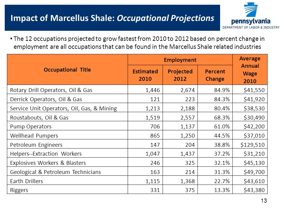 13 Impact of Marcellus Shale: Occupational Projections Occupational Title Employment Average Annual Wage 2010 Estimated 2010 Projected 2012 Percent Change Rotary Drill Operators, Oil & Gas 1,446 2, %$41,550 Derrick Operators, Oil & Gas %$41,920 Service Unit Operators, Oil, Gas, & Mining 1,213 2, %$38,530 Roustabouts, Oil & Gas 1,519 2, %$30,490 Pump Operators 706 1, %$42,200 Wellhead Pumpers 865 1, %$37,010 Petroleum Engineers %$129,510 Helpers--Extraction Workers 1,047 1, %$31,210 Explosives Workers & Blasters %$45,130 Geological & Petroleum Technicians %$49,700 Earth Drillers 1,115 1, %$43,610 Riggers %$43,380 The 12 occupations projected to grow fastest from 2010 to 2012 based on percent change in employment are all occupations that can be found in the Marcellus Shale related industries