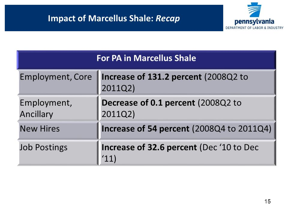 15 Impact of Marcellus Shale: Recap For PA in Marcellus Shale Employment, CoreIncrease of percent (2008Q2 to 2011Q2) Employment, Ancillary Decrease of 0.1 percent (2008Q2 to 2011Q2) New HiresIncrease of 54 percent (2008Q4 to 2011Q4) Job PostingsIncrease of 32.6 percent (Dec '10 to Dec '11)