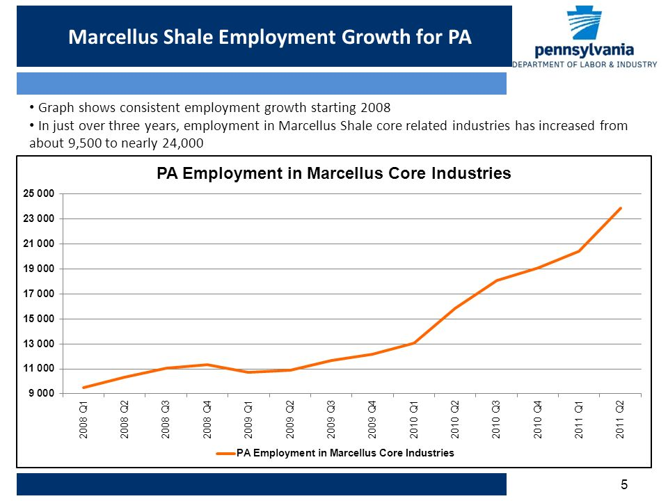 5 Marcellus Shale Employment Growth for PA Graph shows consistent employment growth starting 2008 In just over three years, employment in Marcellus Shale core related industries has increased from about 9,500 to nearly 24,000