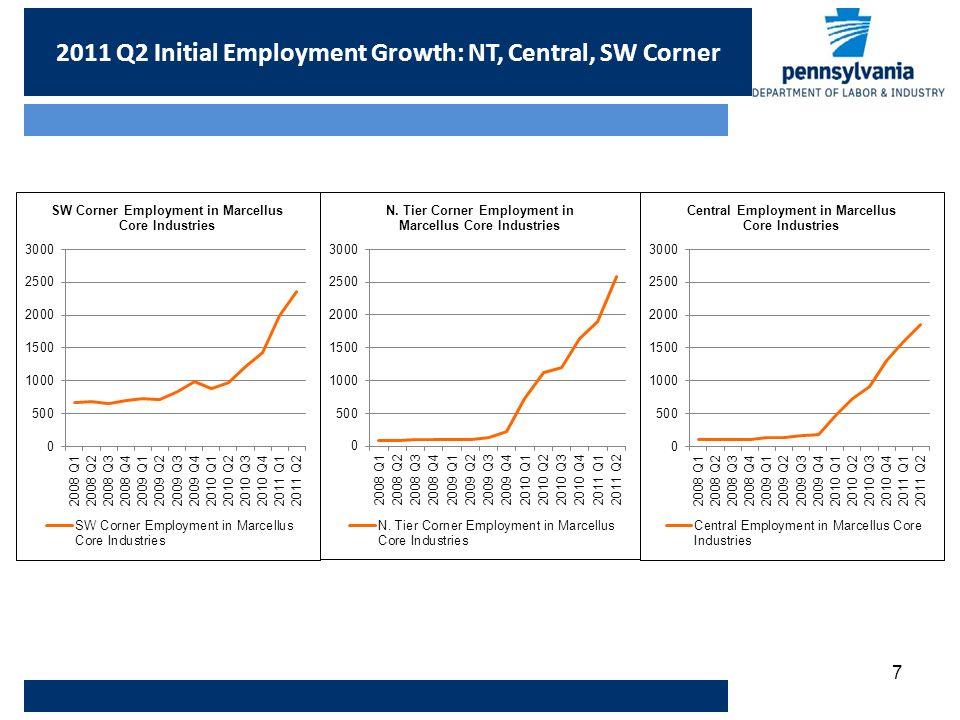 Q2 Initial Employment Growth: NT, Central, SW Corner