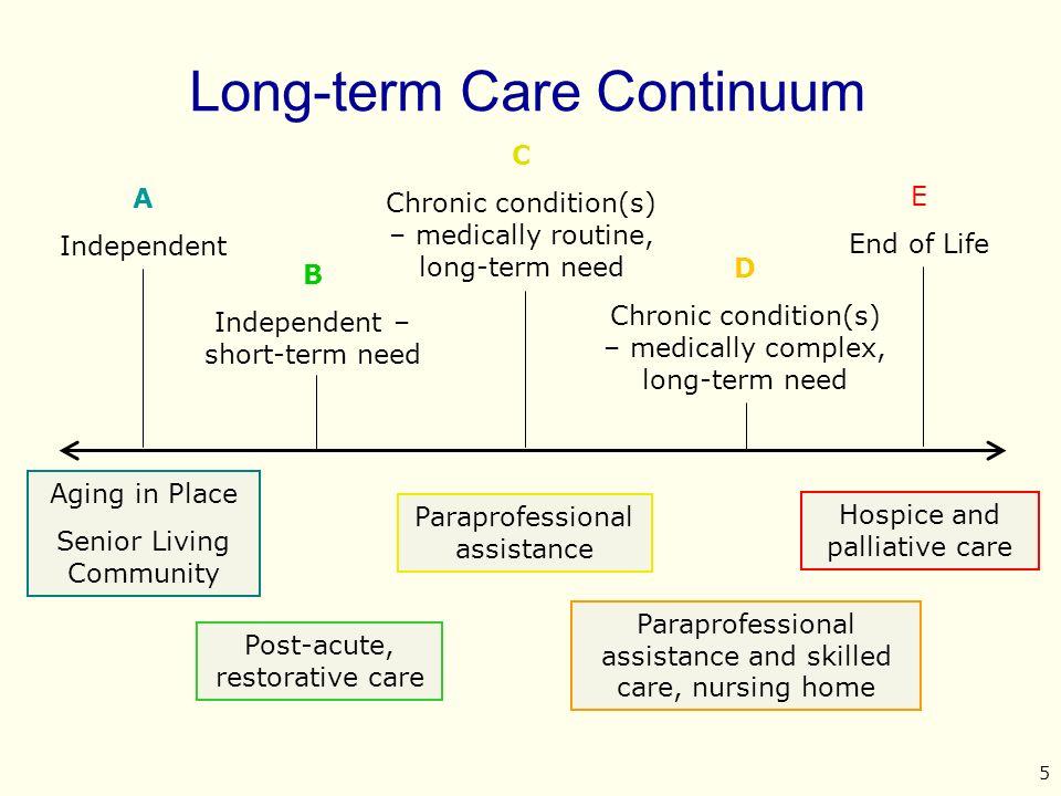 continuum of care elderly