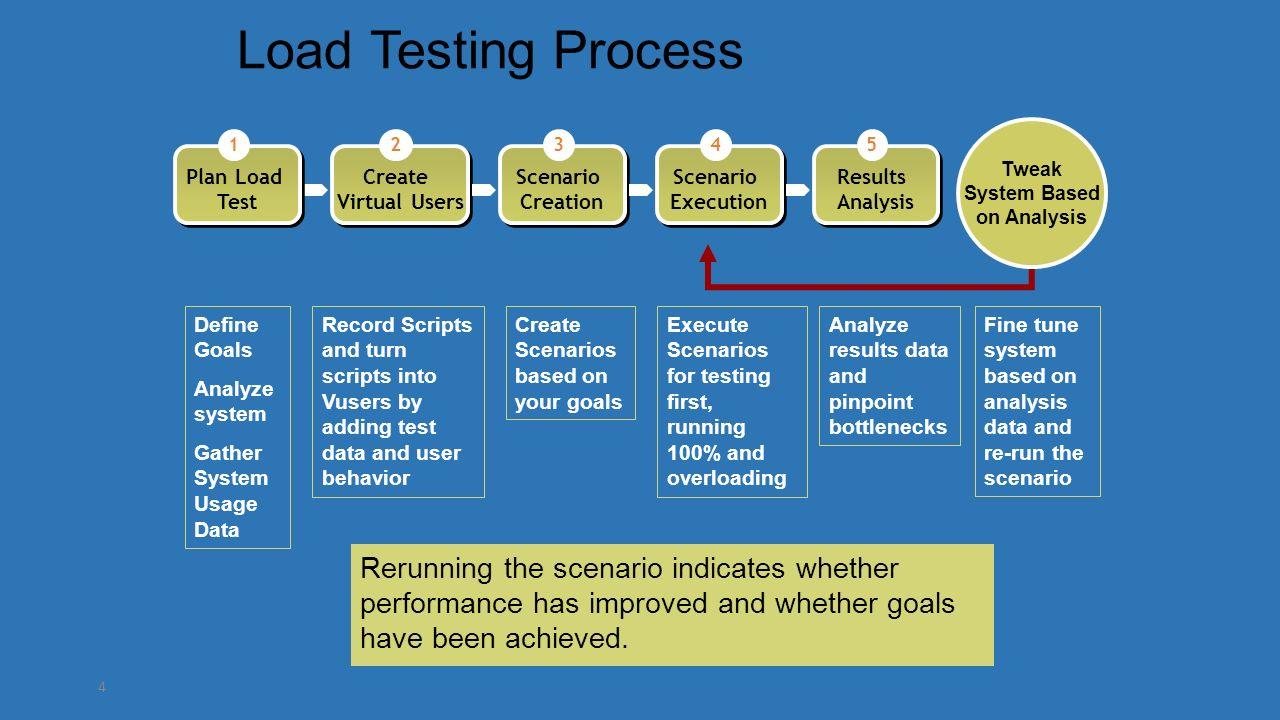 Load Runner Product Training Load Runner 3 Examples Of Loadrunner
