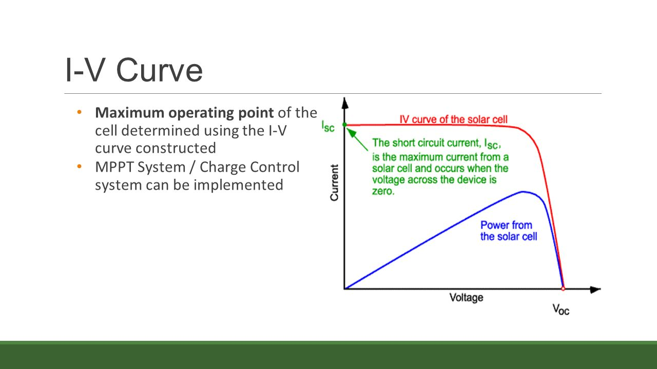 Solar Sausage Eel 4911c 11 18 15 Overview Energy Generation Water Of A Cell Currentvoltage V Curve Shortcircuit Current 22 I Maximum Operating Point The Determined Using Constructed Mppt System Charge Control Can Be Implemented