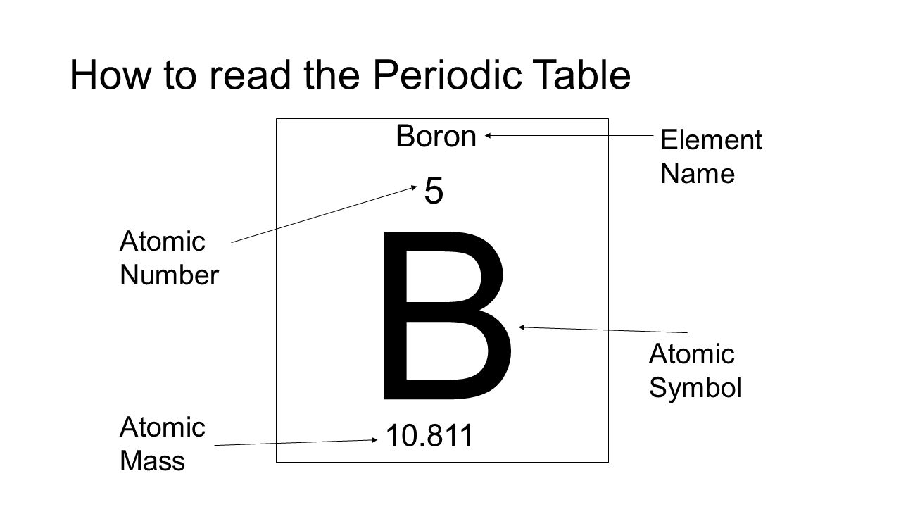 Periodic table notes feb 16 write everything in black font ppt 12 how to read the periodic table b boron 10811 5 atomic symbol element name atomic mass atomic number urtaz Image collections
