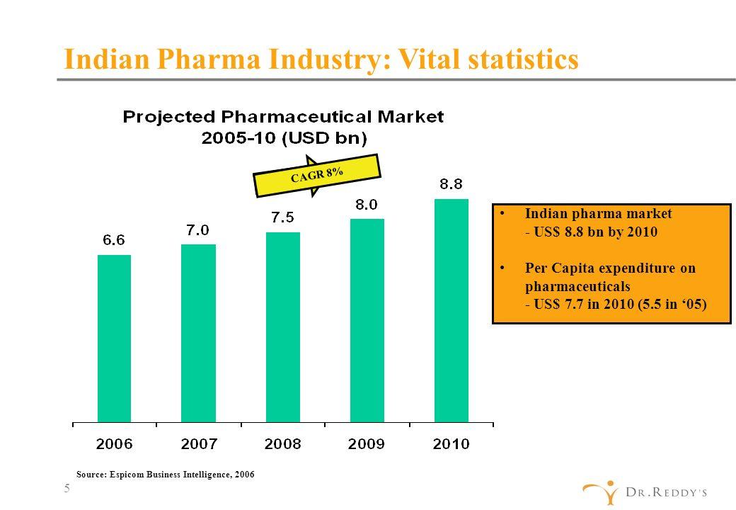 indian pharma market
