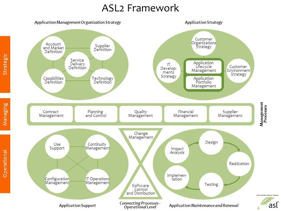 ASL ® 2 Introduction ASL BiSL Foundation Application Services
