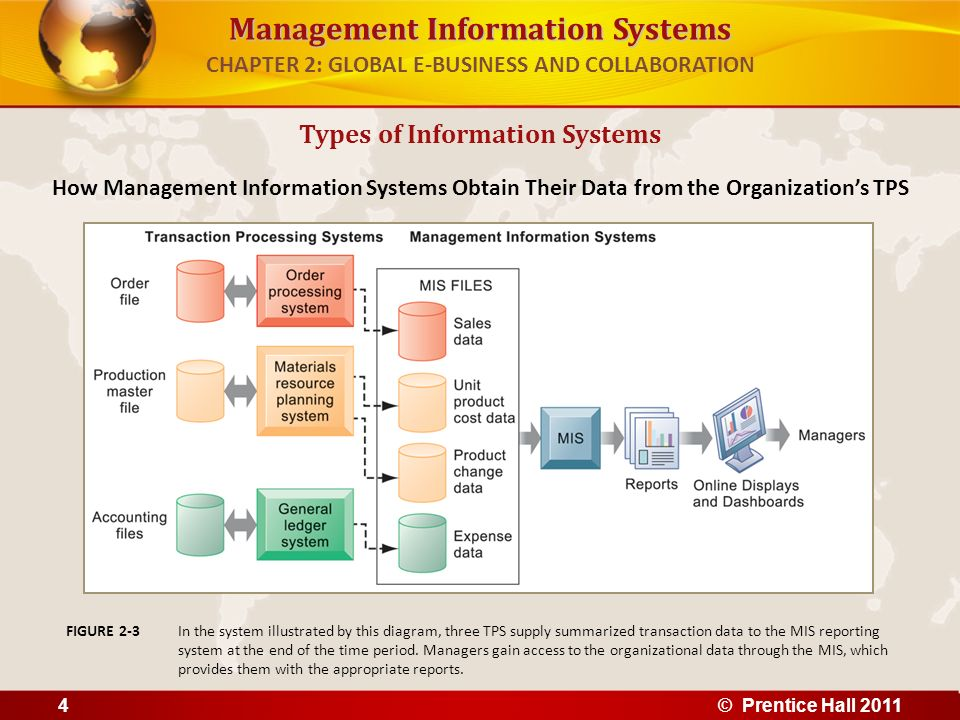 Management Information Systems CHAPTER 2: GLOBAL E-BUSINESS