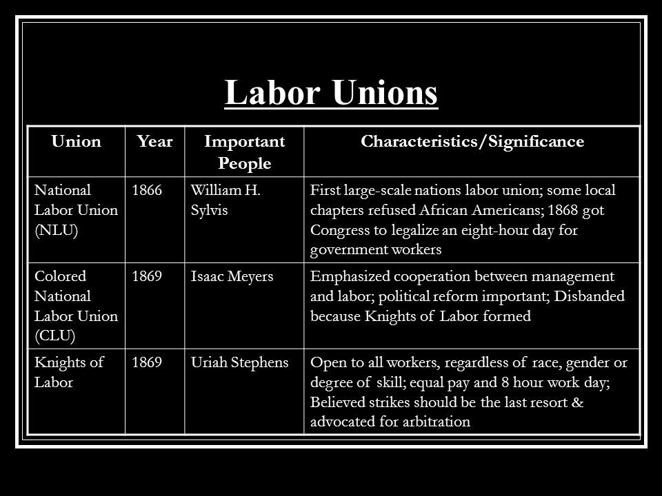 the effects of the growth in labor unions around the world In contrast to the relatively docile afl, the most militant of the early labor unions was the industrial workers of the world, known simply as the iww, or 'wobblies' the wobblies openly called.