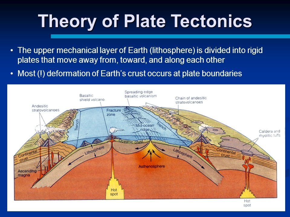 Plate Tectonics Diagram Mid Wiring Diagram For Light Switch