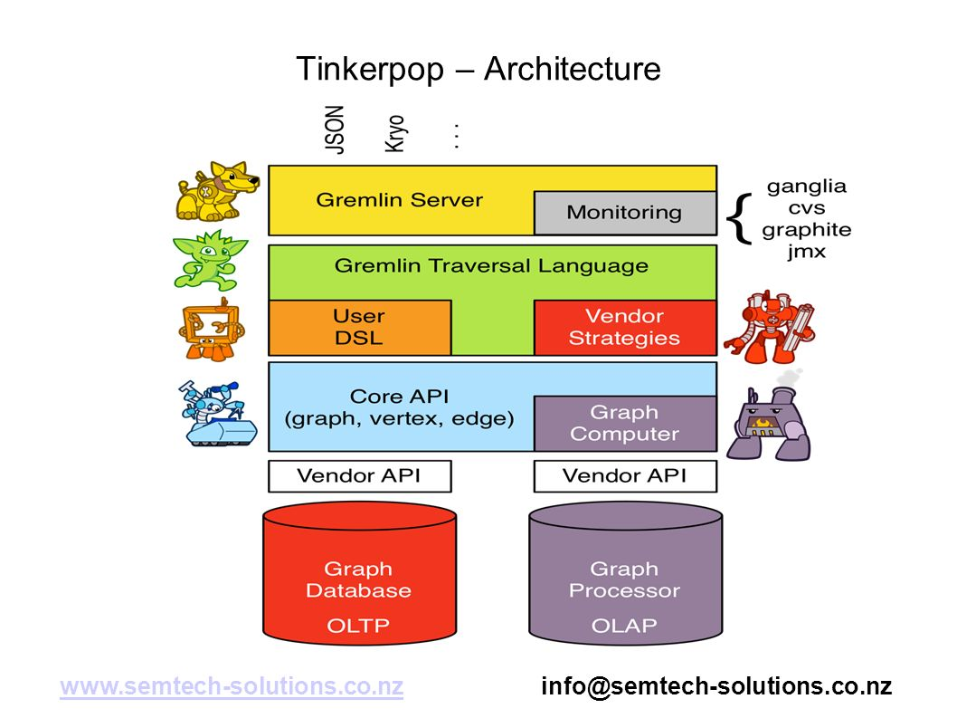 Apache Tinkerpop What is Tinkerpop ? What can it do ? Why am