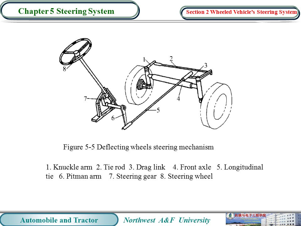Northwest A F University Automobile And Tractor Chapter 5 Steering System Figure Deflecting Wheels