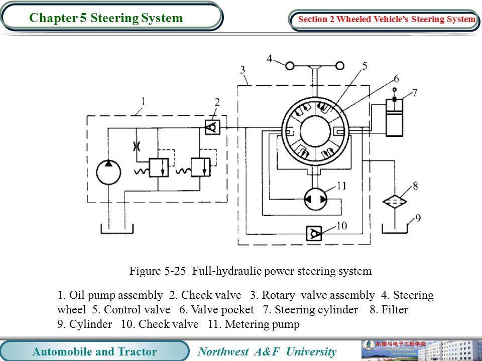 Northwest A F University Automobile And Tractor Chapter 5 Steering System Figure 25 Full