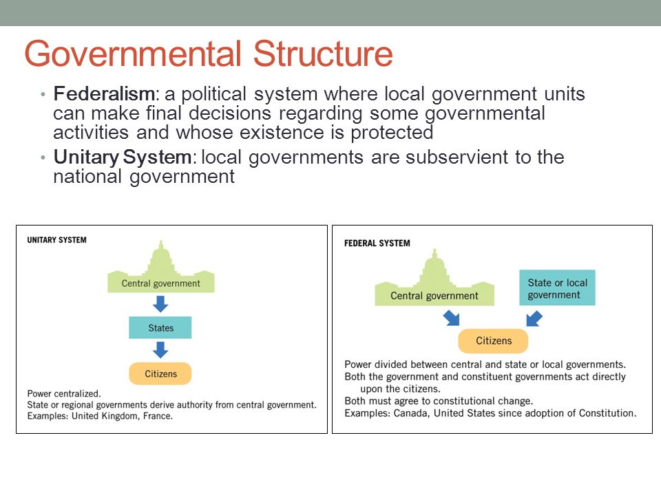 france unitary system of government