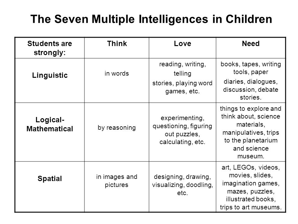 Multiple Intelligences To Support Differentiated Instruction Dr