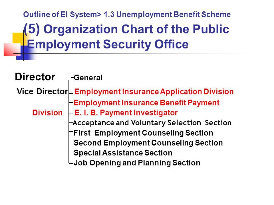 Employment Insurance System Of Japan Masayuki Nomiyama Ppt Download