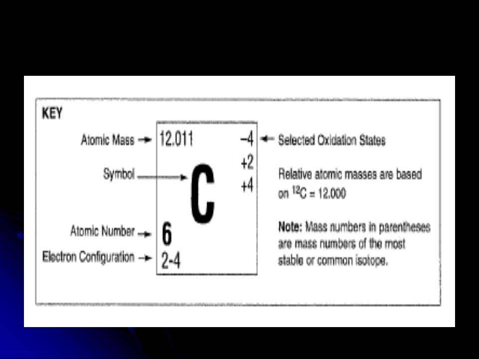 Chemistry packet 3 atomic concepts atomic concepts reference table 20 atomic number located on the lower left hand in the box of the individual element on the periodic table the atomic number is equal to the number of urtaz Choice Image
