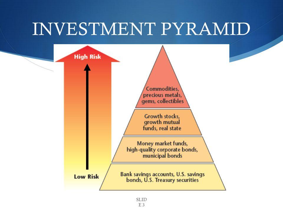 Saving And Investment Choices Savings Plans Savings Account