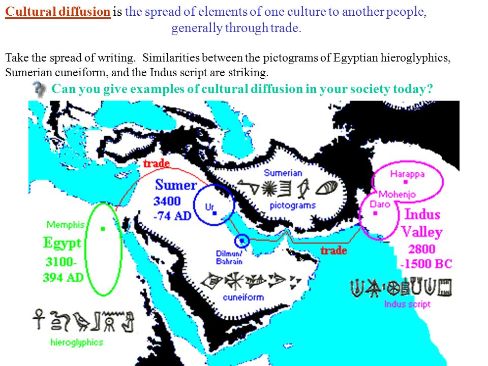 similarities between cuneiform and hieroglyphics