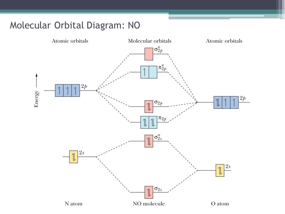 Diamond molecular orbital diagram wiring molecular structure bonding theories chapter ppt download molecular orbital diagram nitrogen 85 molecular orbital diagram ccuart Images