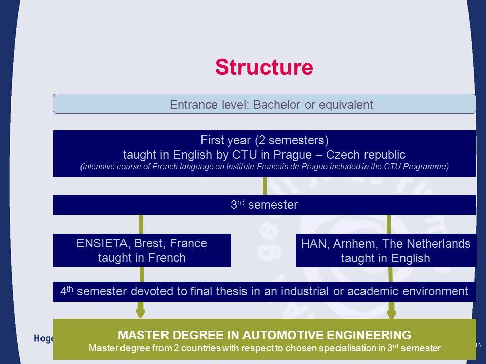 HAN Automotive European Master in Automotive Engineering
