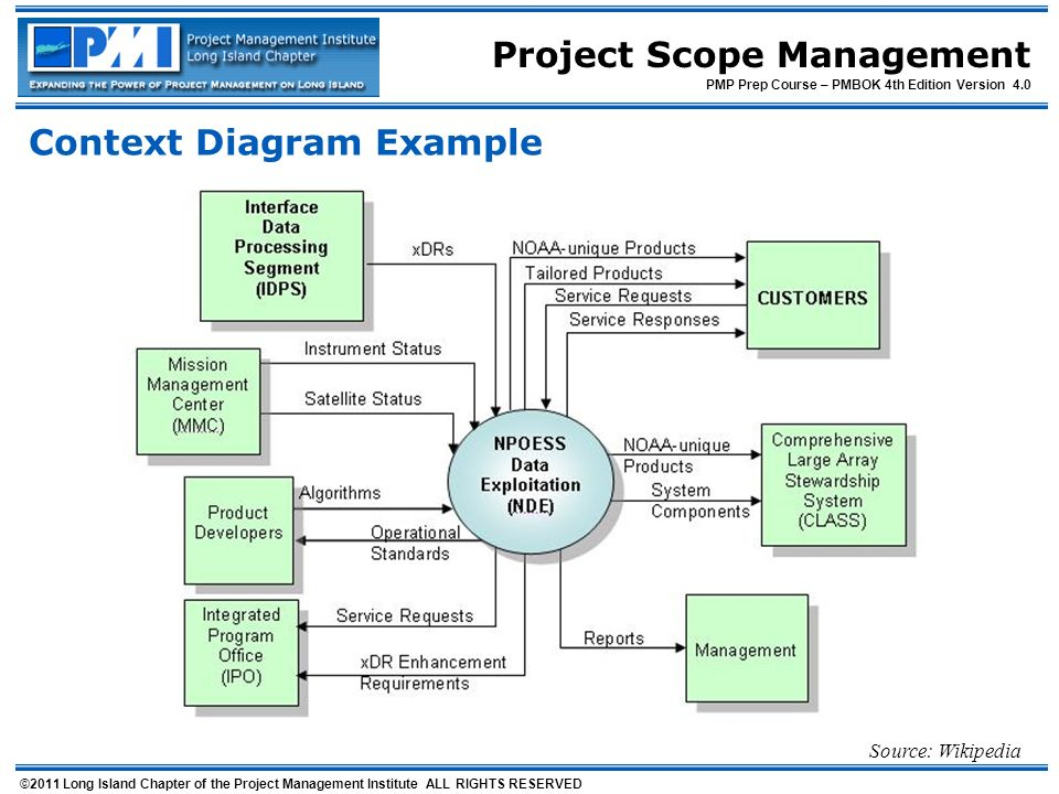 Project scope management 2011 long island chapter of the project of the project management institute all rights reserved pmp prep course pmbok 4th edition version 40 context diagram example source wikipedia ccuart Choice Image