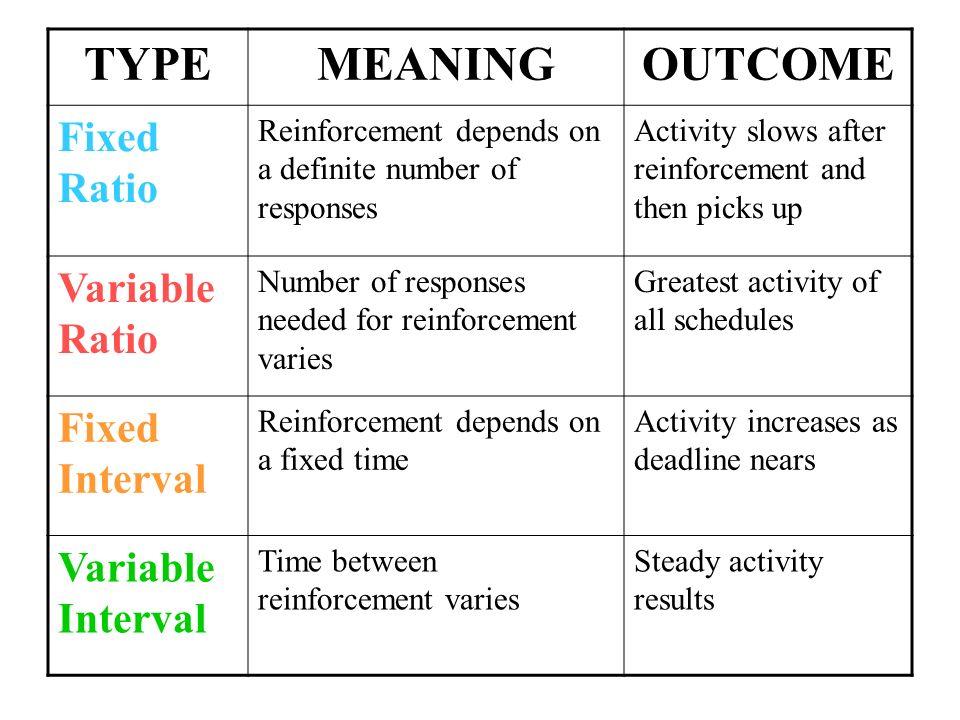 Reinforcement Schedules 1ntinuous Reinforcement Reinforces The