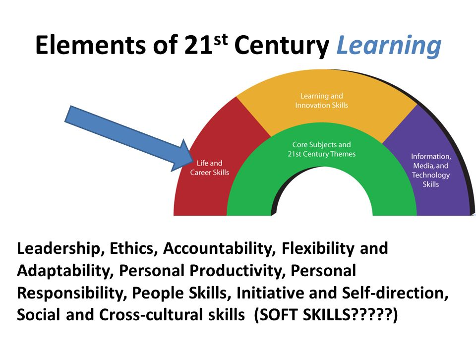 a 21st century learning system essay The term 21st century has become an integral part of educational thinking and planning for the future educators and administrators are actively searching for ways to prepare students for the future, and image attribution flickr users kjgarret and flickeringbrad 4 essential rules of 21st century learning.