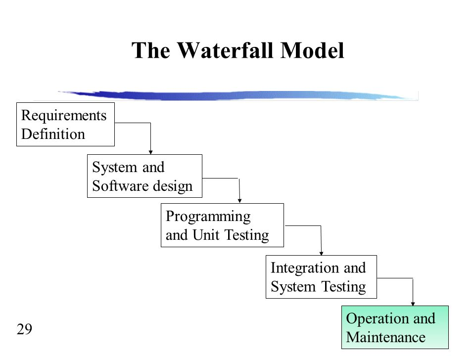 Software engineering the software process 2 why software 29 29 the waterfall model requirements definition system and software design programming and unit testing integration and system testing operation and ccuart Images