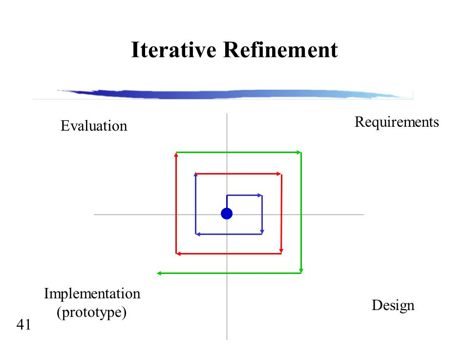 Software engineering the software process 2 why software 41 41 iterative refinement requirements design implementation prototype evaluation ccuart Images