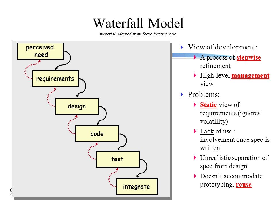 Software engineering the software process 2 why software 9 9 waterfall model material adapted from ccuart Images