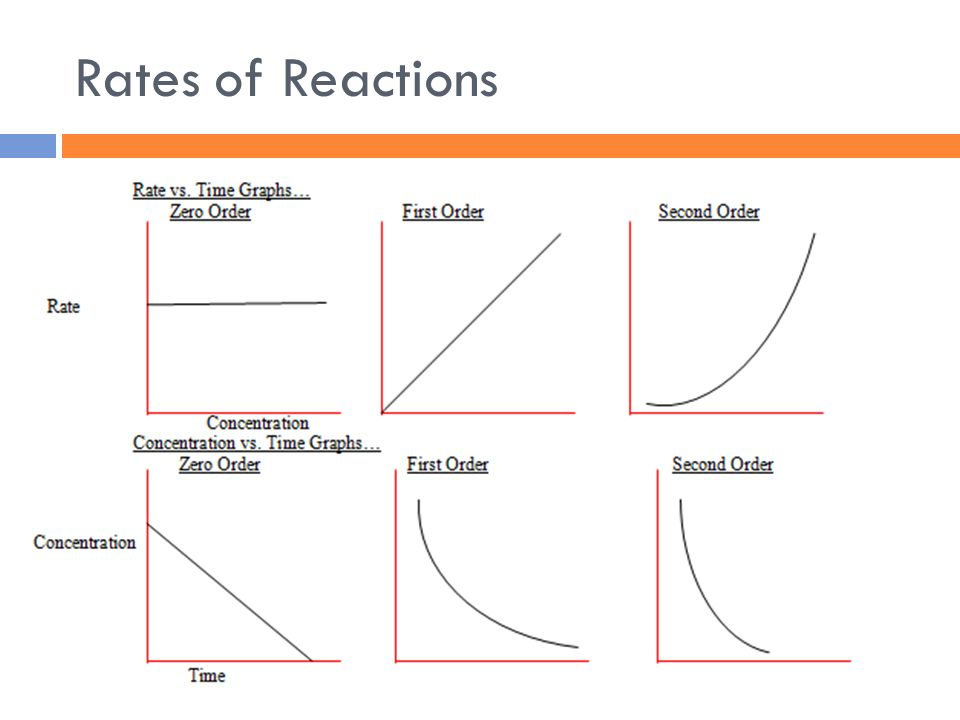 chemistry coursework rate of reaction concentration Rate of a chemical reaction it is defined as the quantity of a reactant consumed or the quantity of a product formed in unit time if we consider a very small interval of time dt in which the change in concentration dx is taken to be nearly constant, then velocity of reaction is given by.