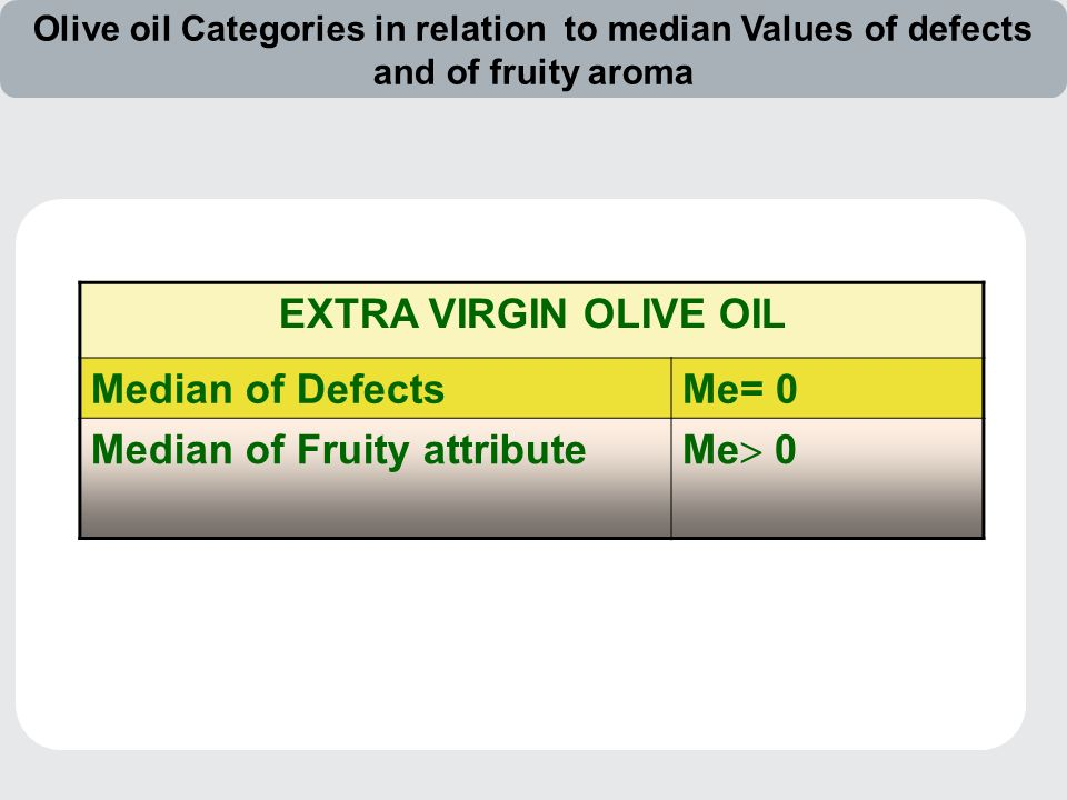 EXTRA VIRGIN OLIVE OIL Median of DefectsMe= 0 Median of Fruity attribute Me  0 Olive oil Categories in relation to median Values of defects and of fruity aroma