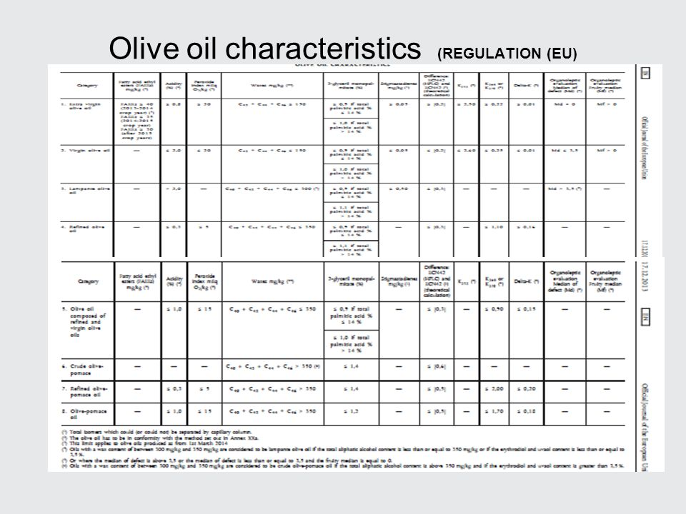 Olive oil characteristics (REGULATION (EU)