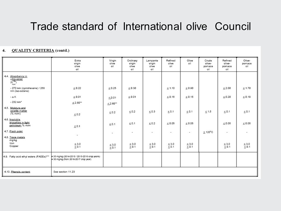 Trade standard of International olive Council