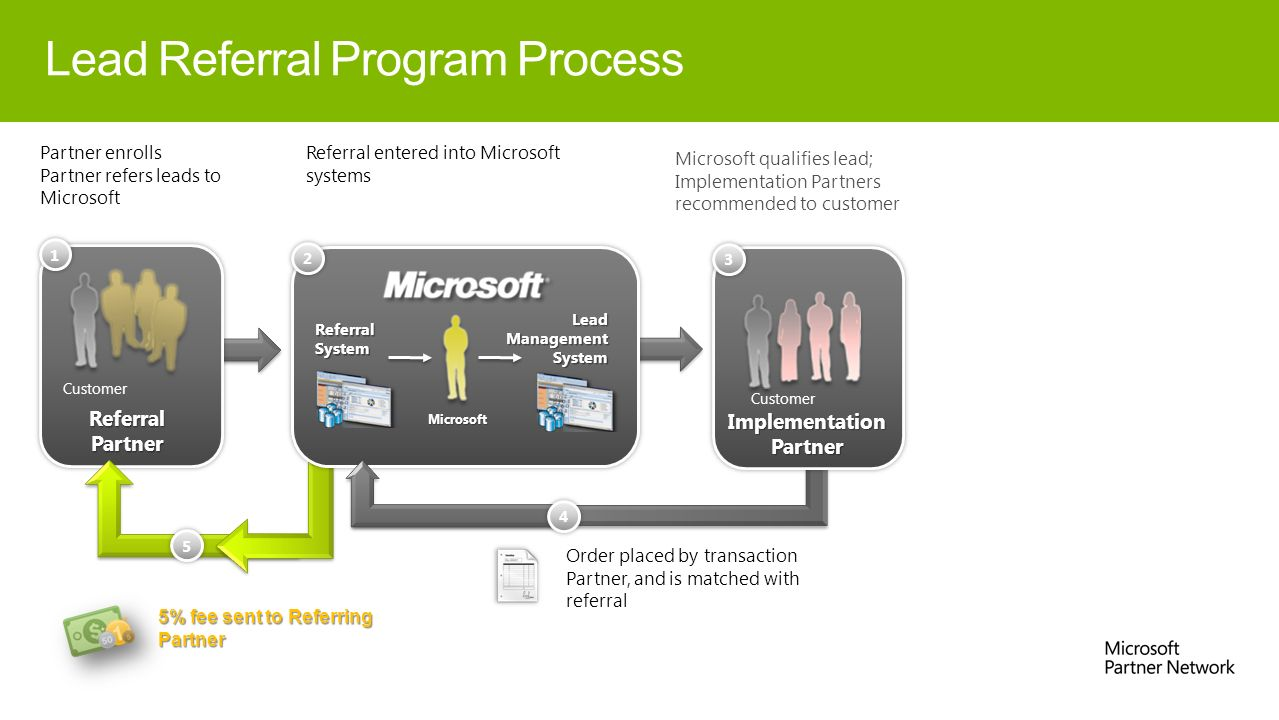 Dynamics Lead Referral Program Advanced Partner Deck  - ppt download