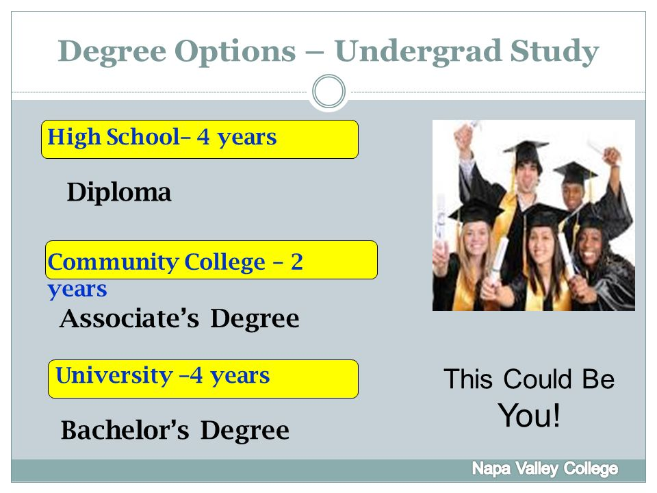 Welcome to COUN 105 Transfer Success! College Options: The