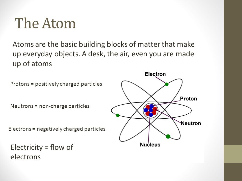 HOUSE WIRING Final Review The Atom Atoms Are The Basic