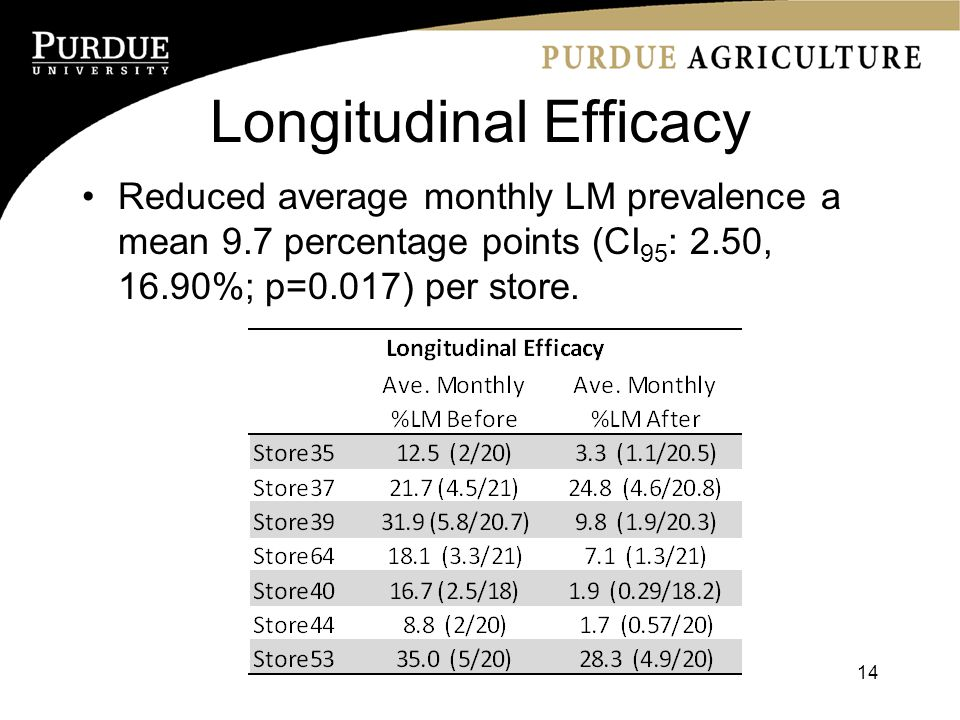 Longitudinal Efficacy Reduced average monthly LM prevalence a mean 9.7 percentage points (CI 95 : 2.50, 16.90%; p=0.017) per store.
