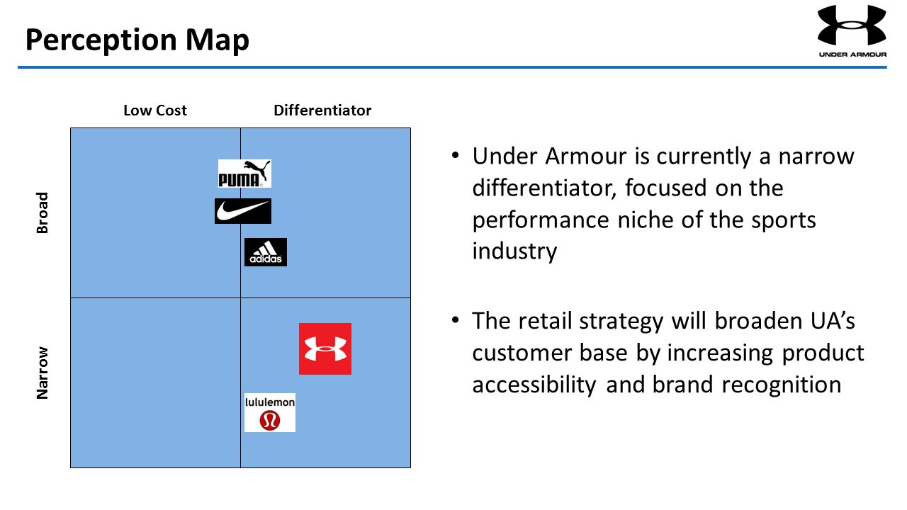 under armour industry