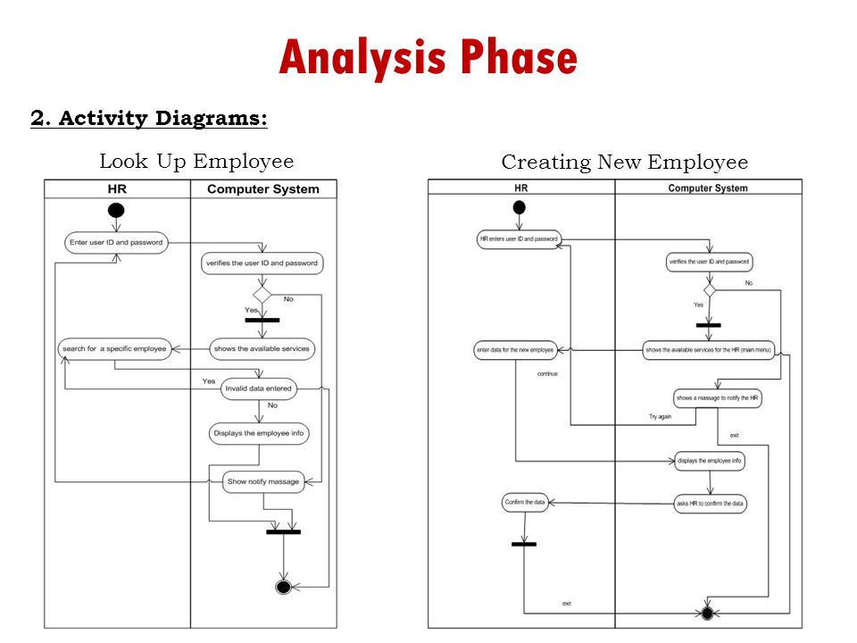 Development of information system using ooa for abdulhadi bohligah activity diagrams look up employee creating new employee ccuart Gallery