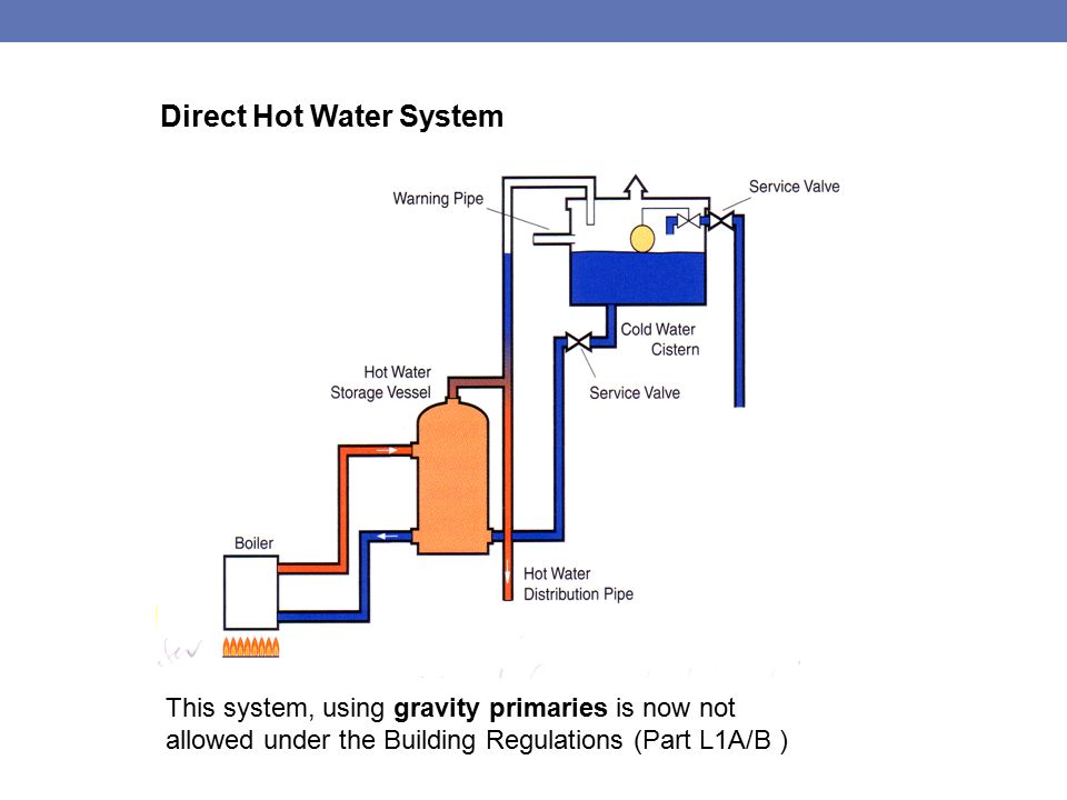 Direct Unvented Hot Water System Diagram - Circuit Connection Diagram •