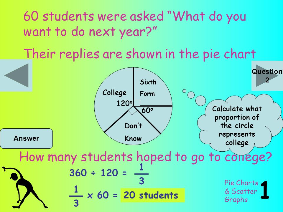Mathsercise c pie charts and scatter graphs ready here we go ppt pie charts scatter graphs 60 students were asked what do you want to do next ccuart Gallery