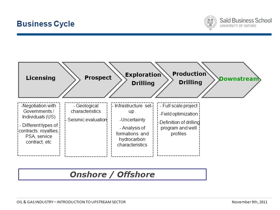 Oil & Gas Industry Introduction to the Upstream Sector